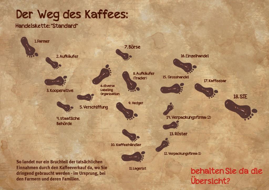 Schritte im Kaffeehandel, Kette: Standard