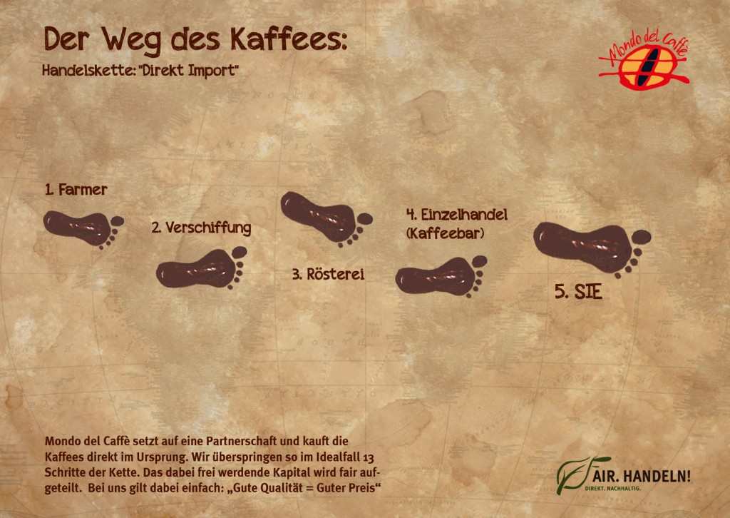 schritte_kaffee_mdc
